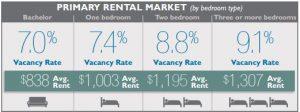 alberta-rental-market-summary-fall-2016