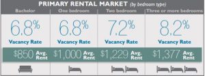 edmonton-rental-market-summary-fall-2016