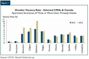 canada-vacancy-summary
