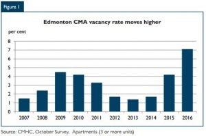 edmonton-vacancy-fall-2016